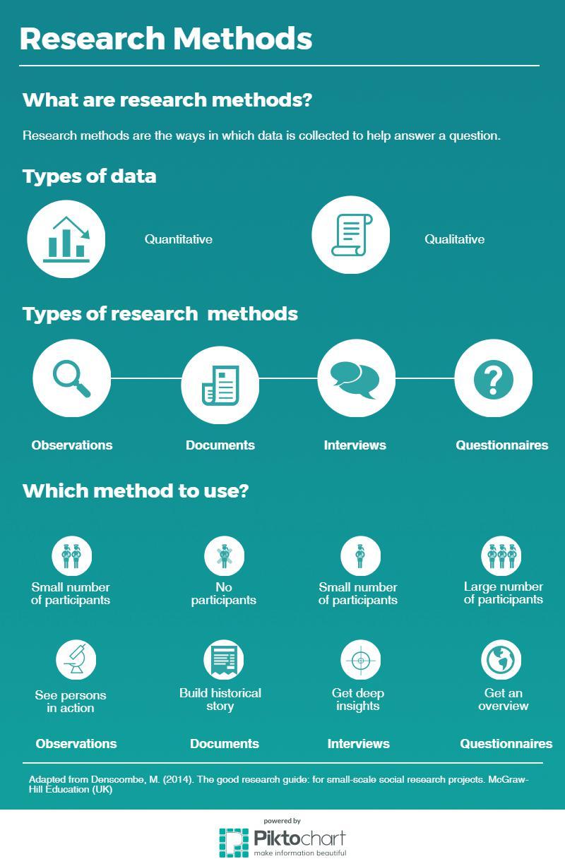 Research Methods Piktochart